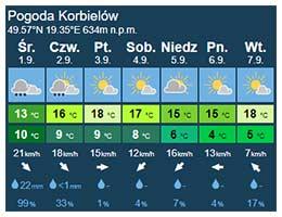 korbielów 01-09-2021