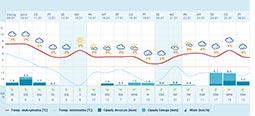 korbielów prognoza pogody