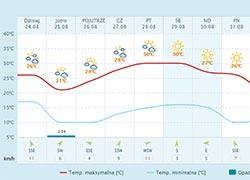 korbielów pogoda